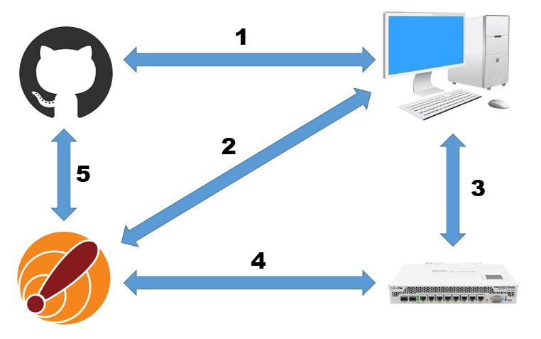 Duxtel   the DuxBak router configuration management solution