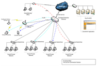 Virtual Private Network Roaming